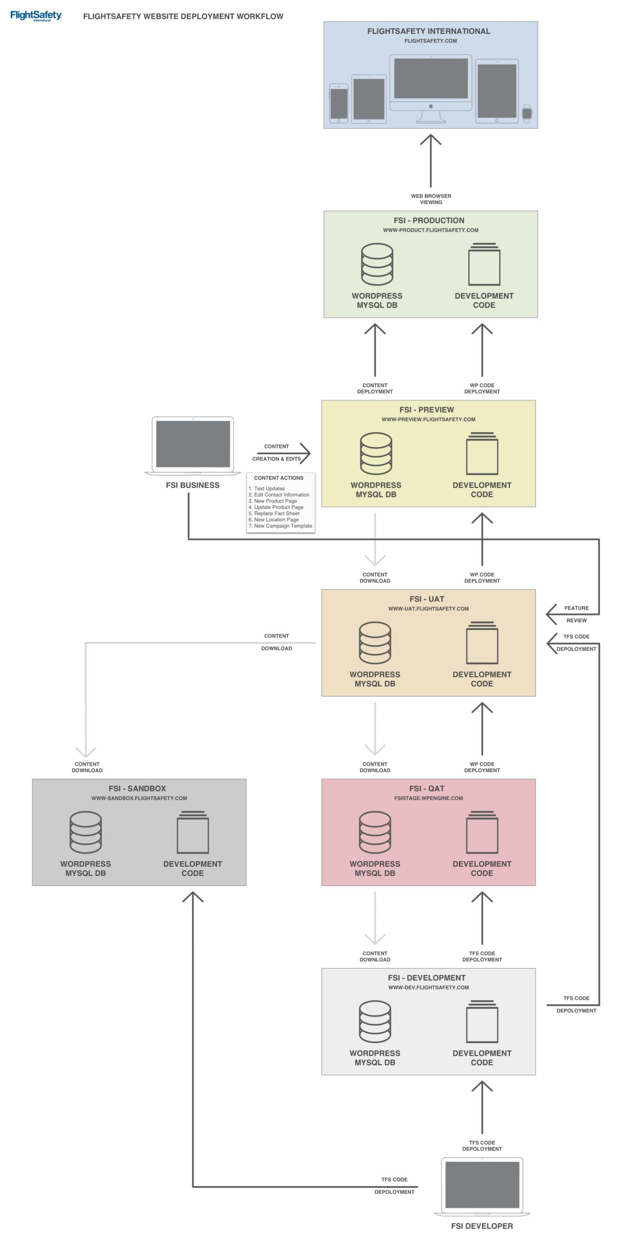 FlightSafety - Website Deployment Workflow